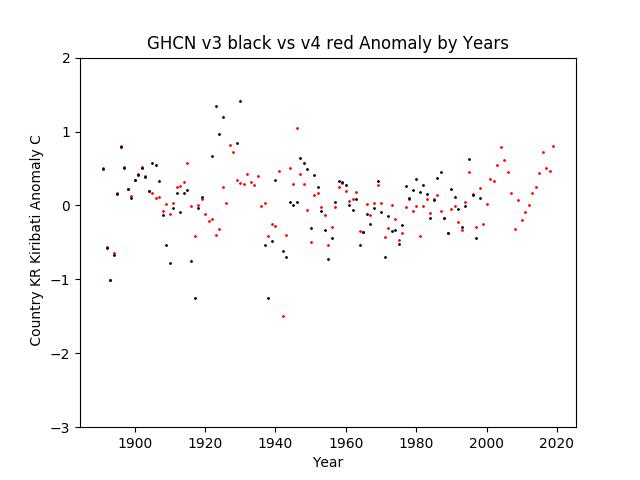 GHCN v3.3 vs v4 Kiribati Anomalies