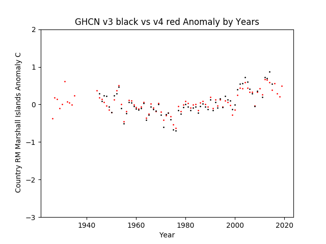 GHCN v3.3 vs v4 Marshal Islands Anomalies