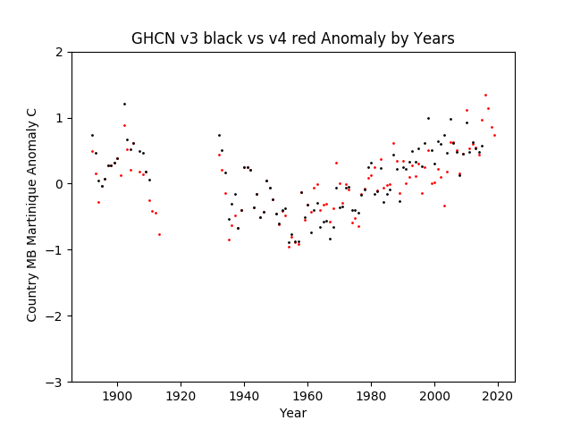 GHCN v3.3 vs v4 Martinique Anomaly