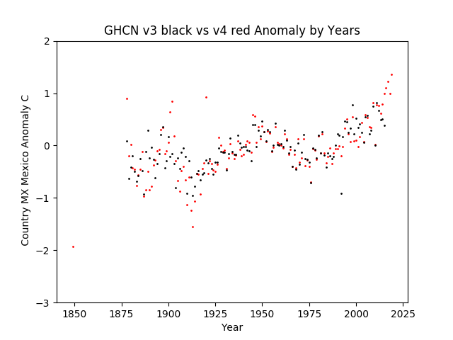 GHCN v3.3 vs v4 Mexico Anomaly