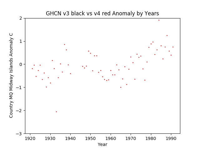 GHCN v3.3 vs v4 Midway Islands Anomalies