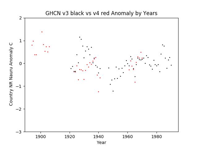 GHCN v3.3 vs v4 Nauru Anomalies