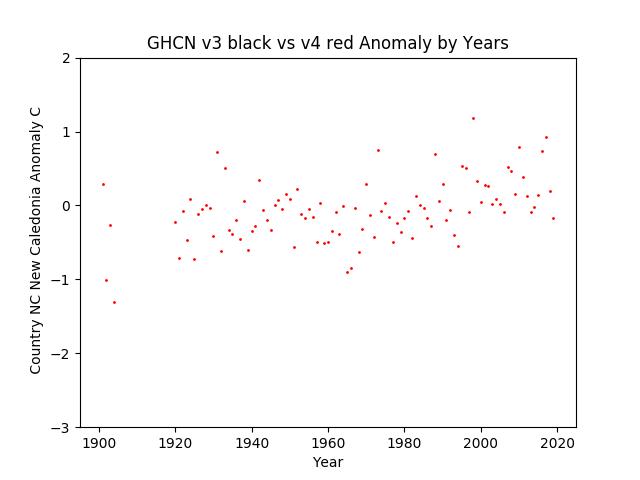 GHCN v3.3 vs v4 New Caledonia Anomalies