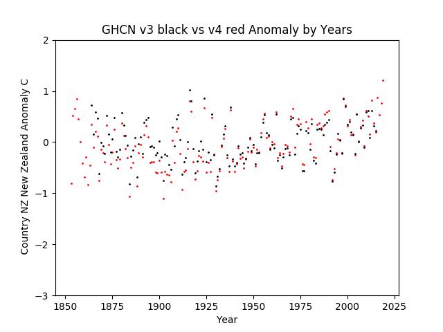 GHCN v3.3 vs v4 New Zealand Anomaly