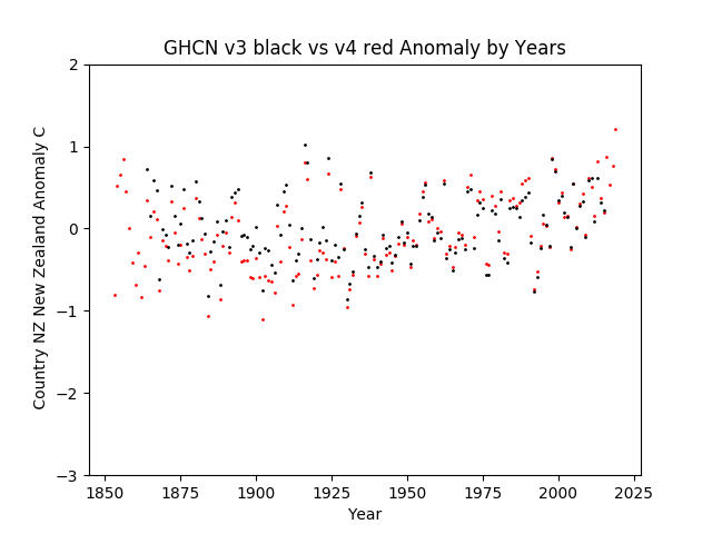 GHCN v3.3 vs v4 New Zealand Anomaly