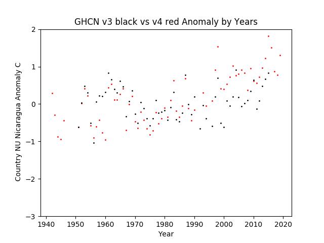 GHCN v3.3 vs v4 Nicaragua Anomaly