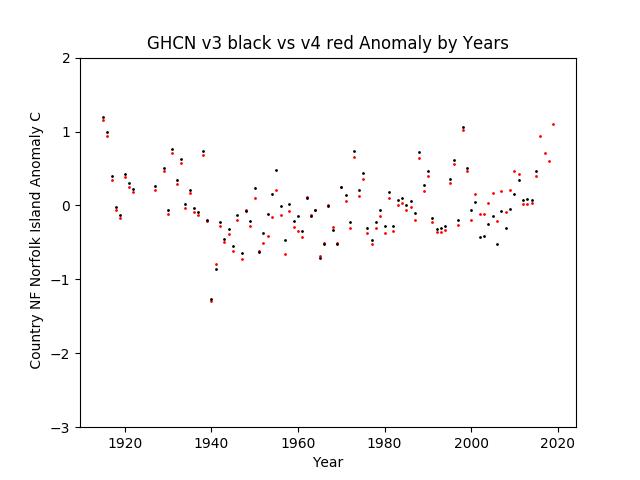 GHCN v3.3 vs v4 Norfolk Island Anomalies