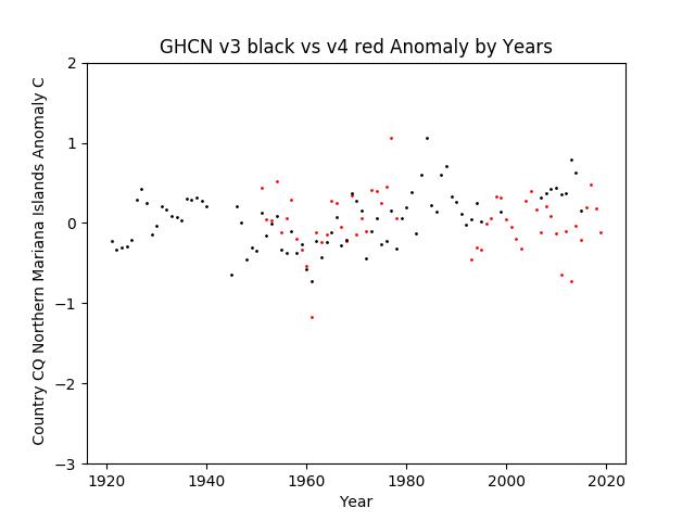 GHCN v3.3 vs v4 Northern Mariana Islands Anomalies
