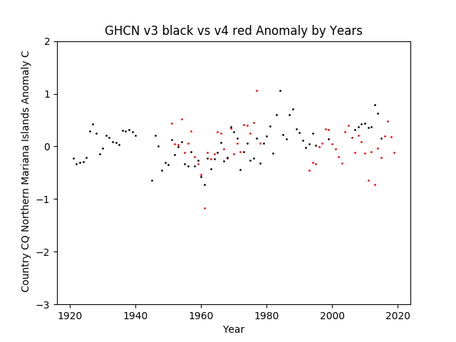 GHCN v3.3 vs v4 Northern Mariana Islands Anomalies