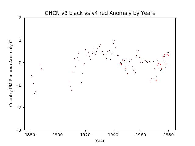GHCN v3.3 vs v4 Panama Anomaly