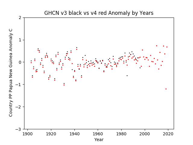 GHCN v3.3 vs V4 Papua New Guinea Anomalies