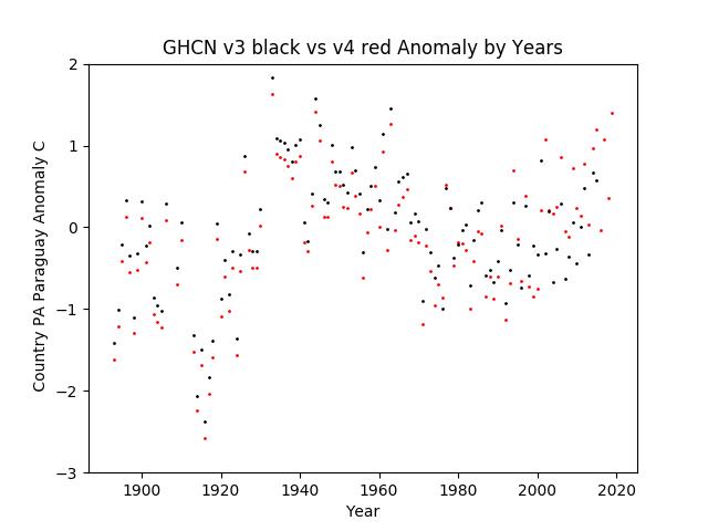 GHCN v3.3 vs v4 Paraguay Anomaly