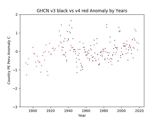 GHCN v3.3 vs v4 Peru Anomaly