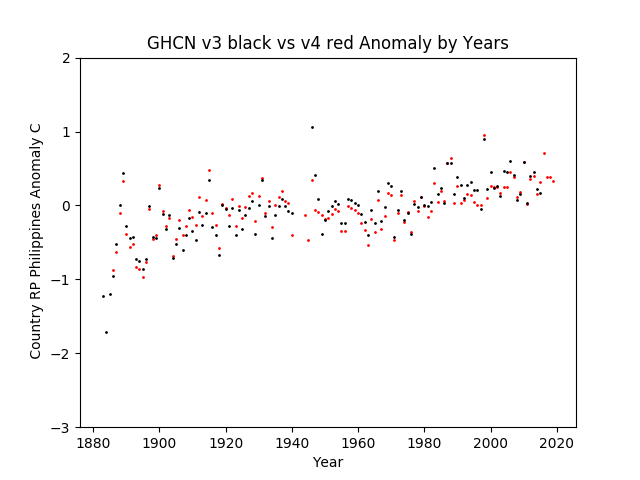 GHCN v3.3 vs v4 Philippines Anomalies