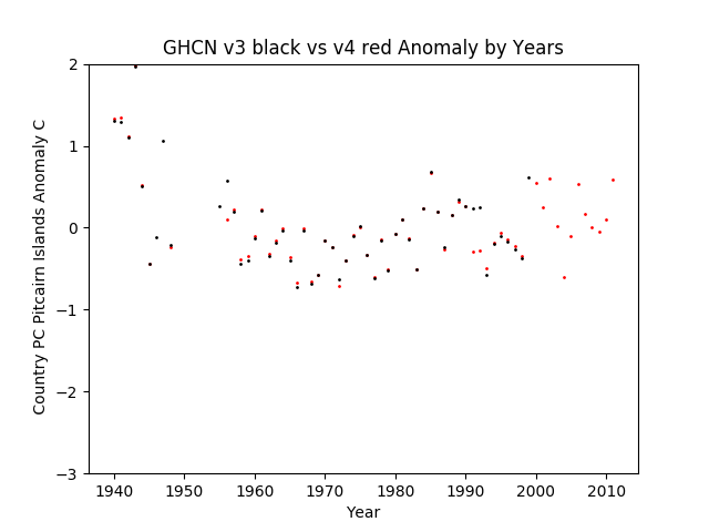 GHCN v3.3 vs v4 Pitcairn Islands Anomalies