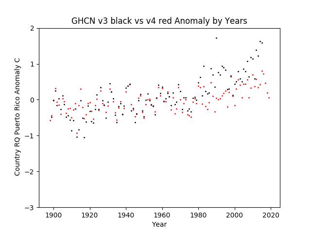 GHCN v3.3 vs v4 Puerto Rico Anomaly