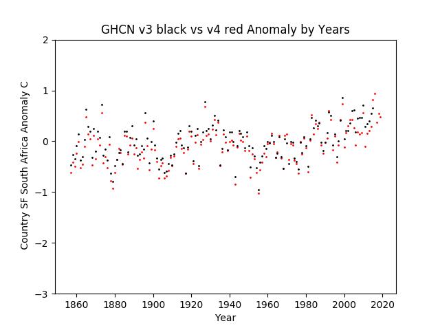 GHCN v3.3 vs v4 South Africa Anomaly