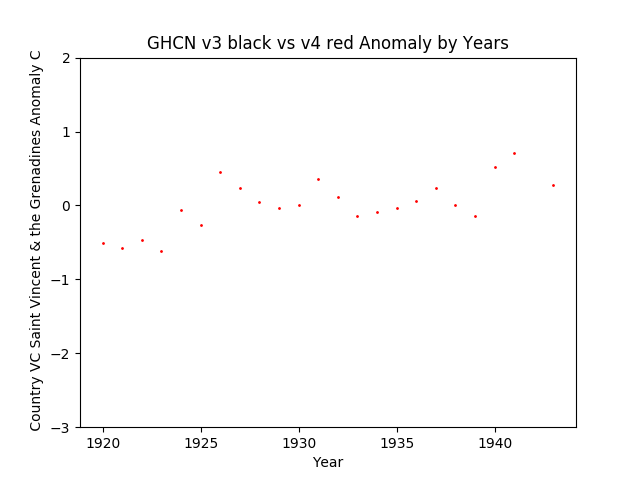 GHCN v4 Saint Vincent & The Grenadines Anomaly