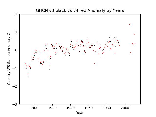 GHCN v3.3 vs v4 Samoa Anomalies