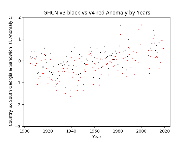 GHCN v3.3 vs v4 South Georgia & Sandwich Islands Anomaly