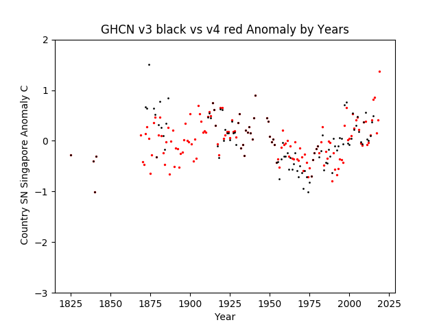 GHCN v3.3 vs V4 Singapore Anomalies