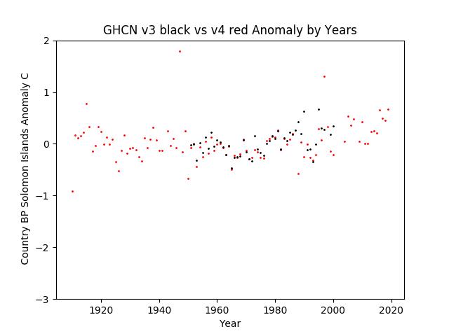 GHCN v3.3 vs v4 Solomon Islands Anomalies