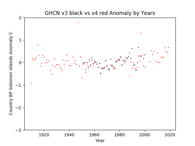 GHCN v3.3 vs v4 Solomon Islands Anomalies