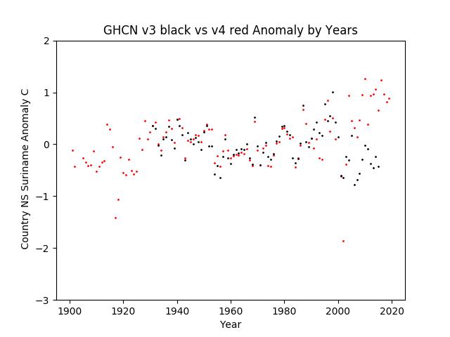GHCN v3.3 vs v4 Suriname Anomaly