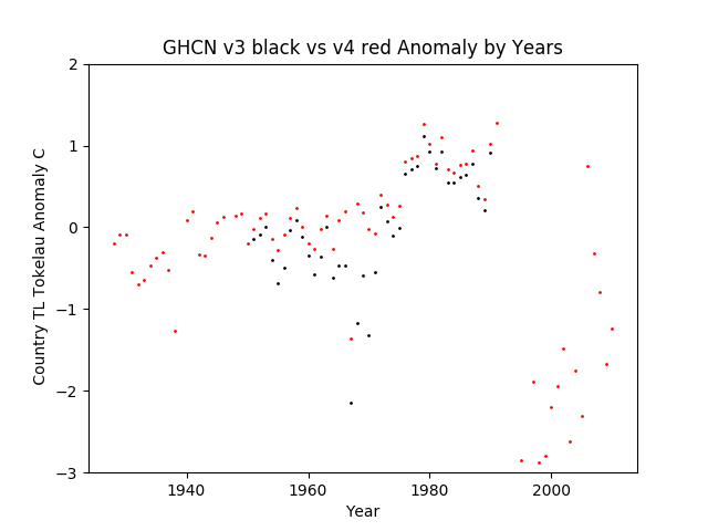 GHCN v3.3 vs v4 Tokelau Anomalies