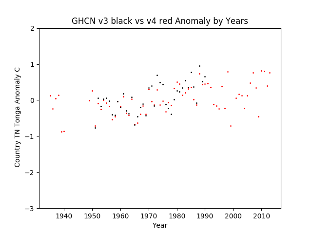 GHCN v3.3 vs v4 Tonga Anomaly