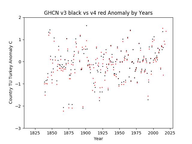 GHCN v3.3 vs v4 Turkey Anomaly