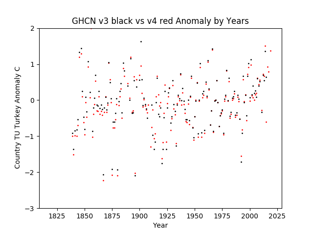 GHCN v3.3 vs v4 Turkey Anomaly