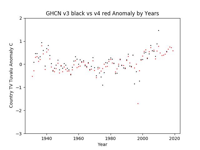 GHCN v3.3 vs v4 Tuvalu Anomalies