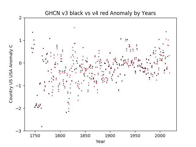 GHCN v3.3 vs v4 USA Anomaly