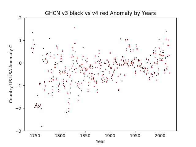 GHCN v3.3 vs v4 USA Anomaly
