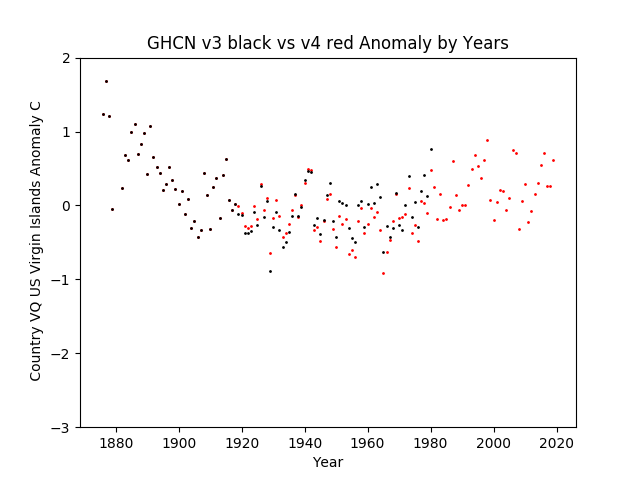 GHCN v4 U.S. Virgin islands Anomaly
