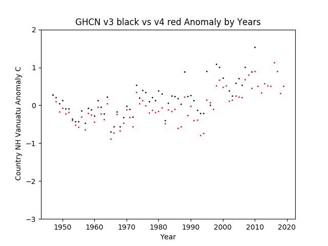 GHCN v3.3 vs v4 Vanuatu Anomalies