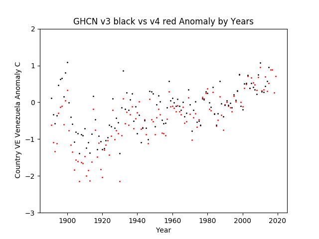 GHCN v3.3 vs v4 Venezuela Anomaly