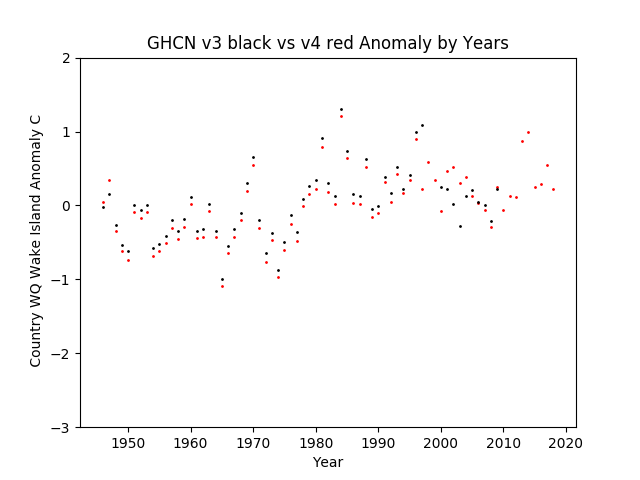 GHCN v3.3 vs v4 Wake Island Anomalies