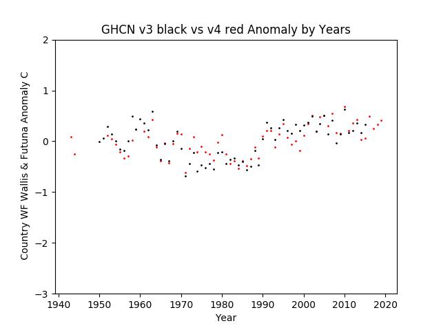 GHCN v3.3 vs v4 Wallis & Fortuna Anomalies