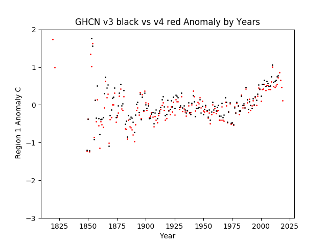 Region 1 - Africa GHCN v3.3 vs v4 Anomalies