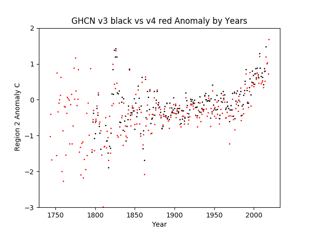 Region 2 - Asia GHCN v3.3 vs v4 Anomalies