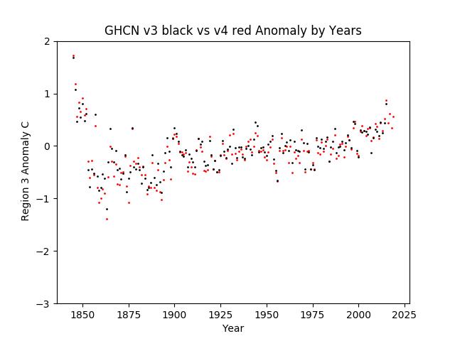 Region 3 - South America GHCN v3.3 vs v4 Anomalies