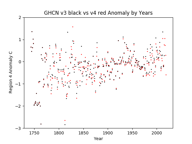 Region 4 - North America GHCN v3.3 vs v4 Anomalies