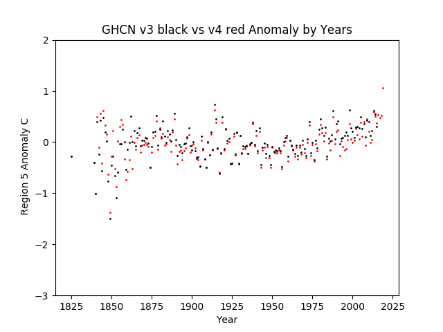 Region 5 - Australia / Pacific Islands GHCN v3.3 vs v4 Anomalies