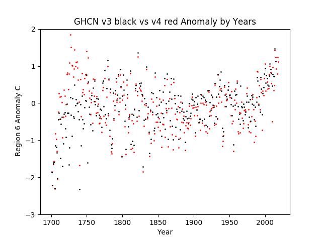 Region 6 - Europe GHCN v3.3 vs v4 Anomalies