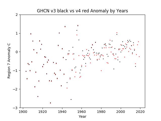 Region 7 - Antarctica GHCN v3.3 vs v4 Anomalies