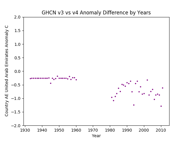 GHCN v3.3 vs v4 AE United Arab Emirates Difference