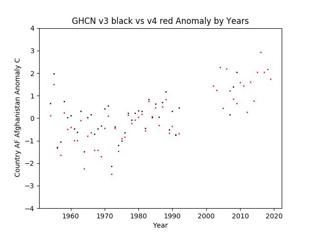 GHCN v3.3 vs v4 AF Afghanistan Anomaly
