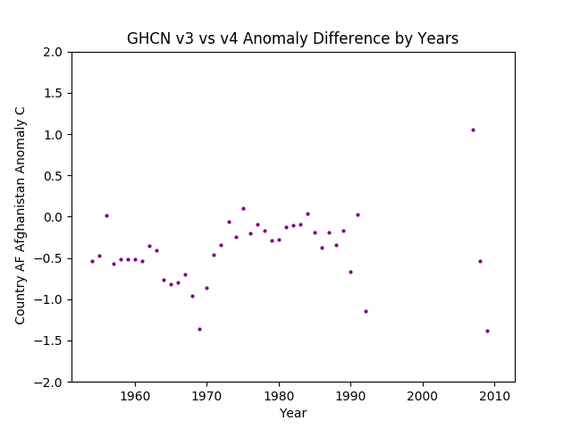 GHCN v3.3 vs v4 AF Afghanistan Difference